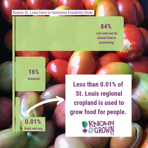 graphic explaining how most farmland in our region is used for non-edible food raised for livestock